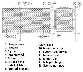 Anatomy of a fence
